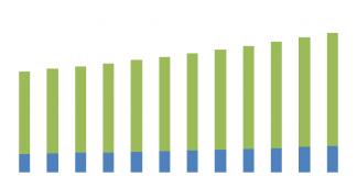 tăng trưởng thị trường máy nén khí 2024